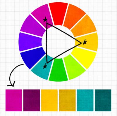 <p><strong>6.</strong> Üçlü renk şeması<br />  Kaynak: URL2. </p>