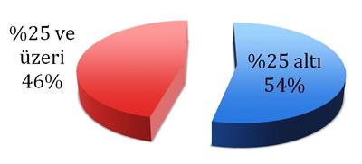 <p><strong>Tablo  6.</strong> Seçmeli derslerin toplam AKTS kredilerinin mezuniyet kredisine (AKTS) oranı</p>