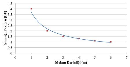 7. Günışığı Düzgünlük Faktörü (GDF) grafik gösterimi