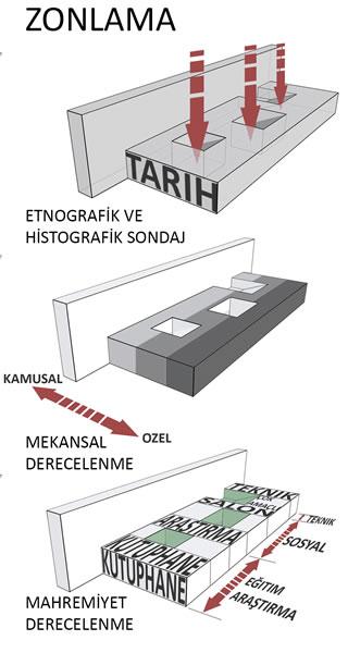 <p><strong>1. ÖDÜL</strong>: <strong>MURAT ÇETİN</strong> mimar, <strong>EVİN  ERİŞ</strong> mimar, <strong>MEHMET HAMARAT</strong> mimar, <strong>MUAMMER HAMARAT</strong> mimar<strong></strong><br /><strong>Danışmanlar: </strong>Melih Türkoğlu, Murat  Karagöbek, Mualla Kayaoğlu, Ayşe Balin Koyunoğlu, Ayça Keskin </p>