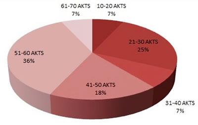 <p><strong>Tablo  7.</strong> Seçmeli derslerin AKTS kredilerine göre dağılımı</p>