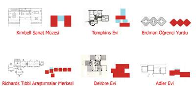 <p><strong>7.</strong> Dağınık ya da modüler oluşuma sahip planlar ve  yapılar</p>