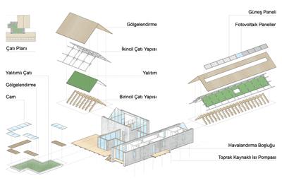 <p><strong>7.</strong> Çatı yapım sistemi</p>