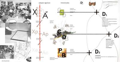 <p><strong>7. </strong>Oyun tahtası tekniği:  CHORA, kentte rastlantısal noktaların oyunu, rastlantısal olarak belirlenen her  noktada paydaşların toplanarak oynadıkları oyun ve tasarım yaklaşımı olarak bu  sürecin görselleştirilmesi.<br />   Kaynak: Bunschoten, Raoul,  2001, <strong>Urban Flotsam: Stirring the City</strong>,  010 Publishers, Rotterdam, ss.363, 374-375.</p>