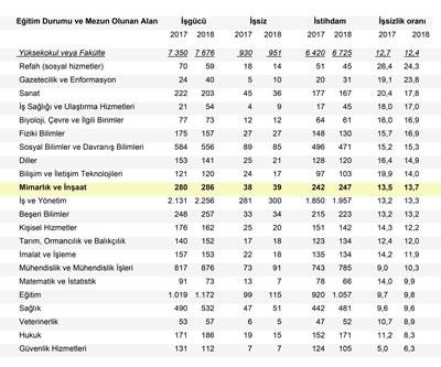 <p><strong>7.</strong> Yüksekokul ve Fakülte  Mezunlarının İşgücü Göstergeleri ve İşsizlik<br />Kaynak: TÜİK - 2018 Yılı İşgücü İstatistikleri, ISCED-F, 2013