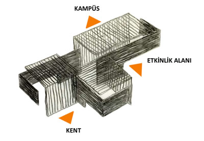 <p><strong>7.</strong> Müzenin kente, kampüse ve etkinlik  alanına yönelişi<br />   Kaynak: URL2</p>