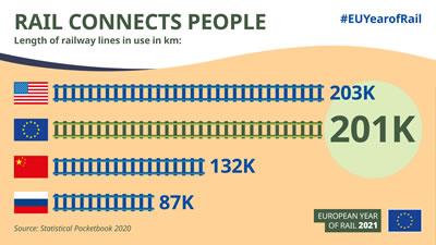 <p><strong>7.</strong> Kullanılan demiryolu  hatlarının uzunluğu<br />Kaynak: https://europa.eu/year-of-rail/get-involved_en