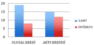 <p><strong>Tablo 9. </strong>Seçmeli  ders kredilerinin değişkenliği</p>