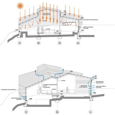 <p><strong>9.</strong> Doğal  havalandırma ve aydınlatma şeması<br />   Kaynak: Atölye Mimarlık</p>