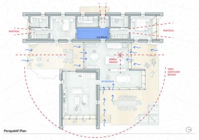 <p><strong>Diyagram  1.1.</strong> Görüş, ışık ve  geçirgenlik analizi</p>