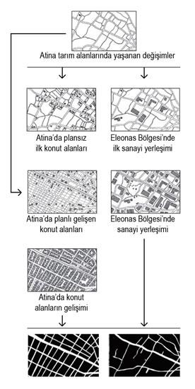 <p><strong>Harita 5.</strong> Tarım alanlarının bölünmesiyle Atina ve Eleonas  Bölgesi'nde oluşan 2 farklı kentsel doku<br />