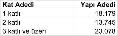 <p><strong>Tablo 5.</strong>  Kat  adedine göre yapı dağılımı, 2012-2016 arası<br />   Kaynak:  Polat, 2017. </p>