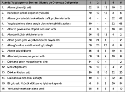 <p><strong>Tablo 2:</strong> Esnaf anketi sonuçları (% olarak) 1- Katılıyorum,  2- Çok az katılıyorum, 3- Kısmen katılıyorum, 4- katılıyorum, 5- Tümüyle  katılıyorum </p>