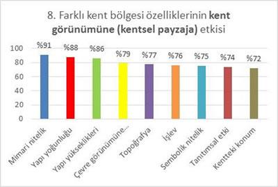 <strong>Tablo 3a.</strong> Anket Soru ve Sonuçlarına Örnekler</p>
