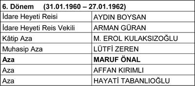 <p><strong>Tablo 2.</strong> Mimarlar  Odası İstanbul Büyükkent Şubesi Yönetim Kurulları<strong> </strong></p>