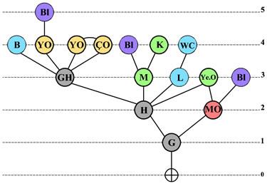 <strong>Örnek  10. </strong>Erişim Grafiği</p>