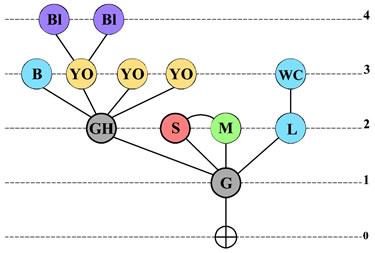 <strong>Örnek  14. </strong>Erişim Grafiği</p>