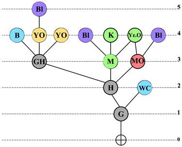 <strong>Örnek  15. </strong>Erişim Grafiği</p>