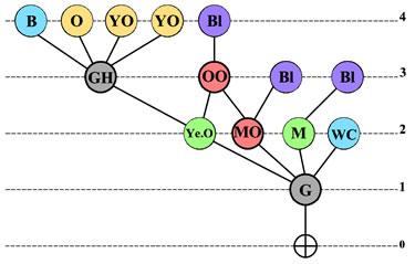 <strong>Örnek  16. </strong>Erişim Grafiği</p>