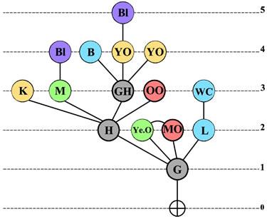 <strong>Örnek  17. </strong>Erişim Grafiği</p>
