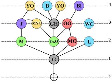 <strong>Örnek  19. </strong>Erişim Grafiği  </p>