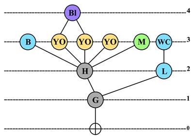 <strong>Örnek 1.</strong>Erişim Grafiği