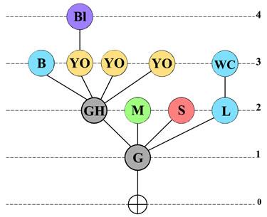 <strong>Örnek  21. </strong>Erişim Grafiği</p>