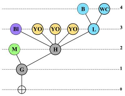 <p><strong>Örnek 2.</strong> Erişim Grafiği </p>