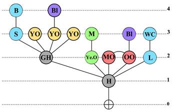 <p><strong>Örnek 4.</strong> Erişim Grafiği </p>