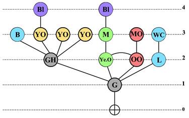 <p><strong>Örnek 5.</strong> Erişim Grafiği </p>