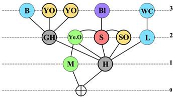 <strong>Örnek  8. </strong>Erişim Grafiği</p>