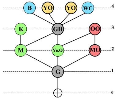 <strong>Örnek  9. </strong>Erişim Grafiği</p>