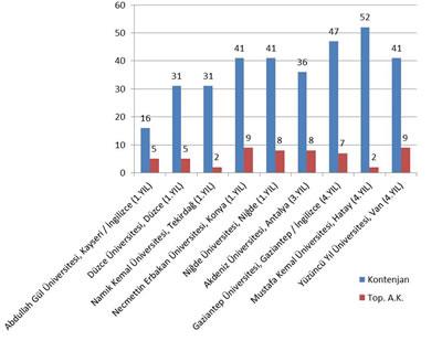 Şekil 11. Devlet Üniversitelerinde 1-4 Yıldır Açılmış Olan Mimarlık Bölümlerinin Kontenjan ve Akademik Kadro Sayıları (2013)