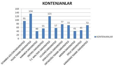 Şekil 1. Mimarlık Lisans Eğitim Programlarında Kontenjanlar (2011)