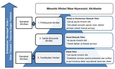 <p><strong>Şekil  1.</strong> Mimarlık Ofisleri  İtibar Hiyerarşisi<br />  Kaynak: Skaates; Tikkanen;  Alajoutsij, 2002.</p>