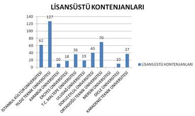 Şekil 3. Mimarlık Lisansüstü Eğitim Programlarında Öğrenci Sayıları (2011)