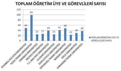 Şekil 5. Mimarlık Lisans Eğitim Programlarında Toplam Öğretim Üyesi ve Görevlisi Sayısı (2011)