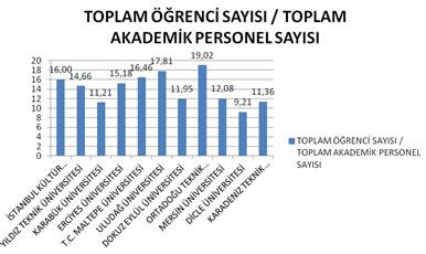 Şekil 6. Mimarlık Lisans Eğitim Programlarında Toplam Öğrenci Sayısı (Lisans ve Lisansüstü) / Toplam Akademik Personel Sayısı (2011)