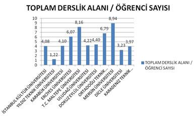 Şekil 7. Mimarlık Eğitim Programlarında Toplam Derslik Alanı (Stüdyolar Dahil) / Öğrenci Sayısı (Lisans ve Lisansüstü) (2011)