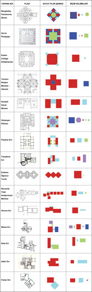 <p><strong>Tablo 1.</strong> Analiz: planlar, düzlemsel plan şemaları ve biçim  kelimeleri</p>