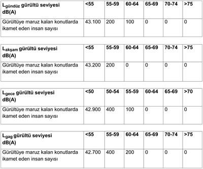 <p><strong>Tablo  2. </strong>Eskişehir de  gürültüye maruz kalma durumunun analizi<br />   Kaynak:  Çevre ve Şehircilik Bakanlığı için hazırlanan Eskişehir Pilot Alanı Gürültü Haritalama  Raporundan alınmıştır.</p>