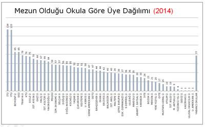 <p><strong>Tablo 10. </strong>2014 yılı mezunlarının  okullara göre dağılımı.</p>