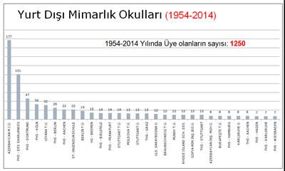 <p><strong>Tablo 12. </strong>Yurt dışı mimarlık okullarından  mezun olanlar, 1954-2014</p>