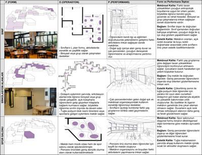 <p><strong>Tablo  1.</strong> Delft Montessori Okulunun FOP Metodu Analizleri</p>