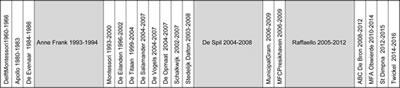<p><strong>Tablo 1. </strong>Herman Hertzberger'in İlkokul  ve Orta Okul Projeleri<strong></strong><br />  Kaynak: www. ahh.nl</p>