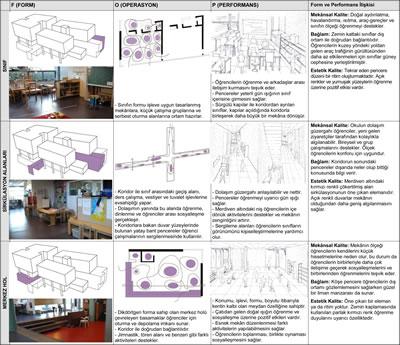 <p><strong>Tablo  2.</strong> De Eilanden Montessori Okulunun FOP Metodu Analizleri</p>