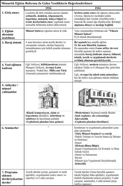 <p><strong>Tablo 3.</strong> Eğitim  reformu öncesi ve reform sonrası öğrenci projelerinin karşılaştırılması ve her  iki döneme ait mimarlık anlayışını temsil eden ilkeler.<br />  Kaynak: Neslinur Hızlı tarafından  2013 yılında hazırlanmıştır.</p>