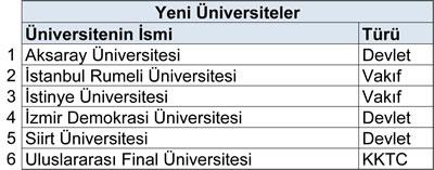 <p><strong>Tablo  3.</strong> Yeni açılan üniversiteler</p>