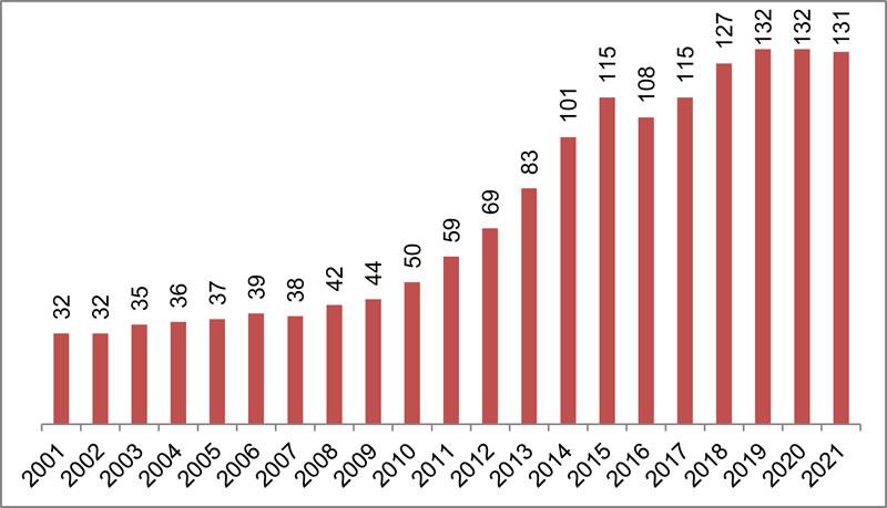 <p><strong>Tablo 4. </strong>Son yirmi  yılda mimarlık bölümlerinin sayısı</p>