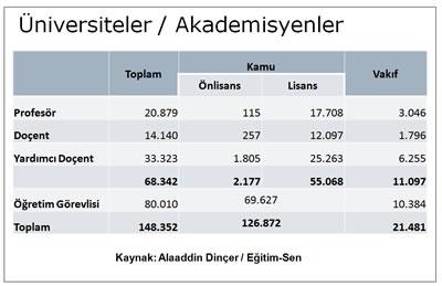 <p><strong>Tablo 6. </strong>Üniversitelerde  akademisyenlerin sayısı.<br />  Kaynak:  Alaaddin Dinçer / Eğitim-Sen</p>